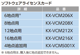 パナソニック Panasonic ソフトウェアライセンスカード HDVC-MPCS 12地点用 V2.0 KX-VCM212X
