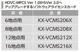 パナソニック Panasonic HDVC-MPCS 6地点用 UPGRADE KX-VCMS206X
