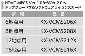パナソニック Panasonic HDVC-MPCS 16地点用 UPGRADE KX-VCMS216X