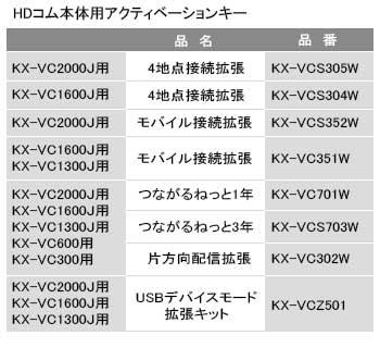 パナソニック Panasonic 4地点接続拡張アクティベーションキー KX-VCS305W